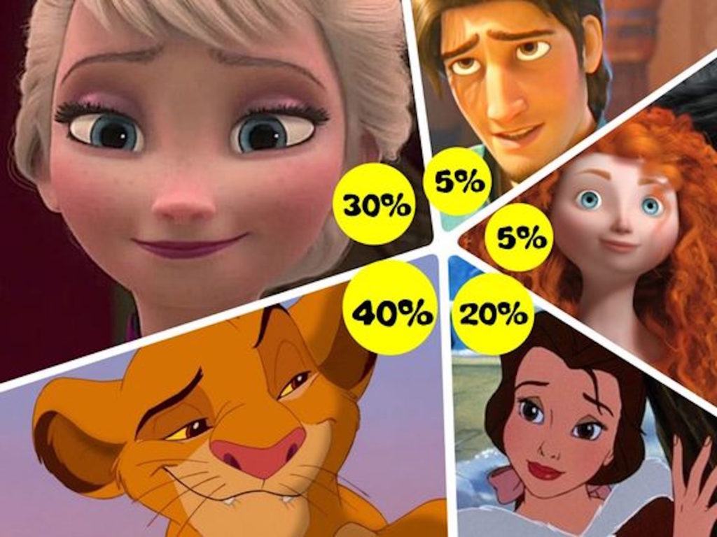 Take this quiz to find out what your Disney personality is