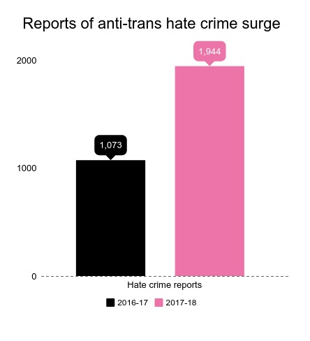 Anti-transgender hate crimes have risen by 81 percent