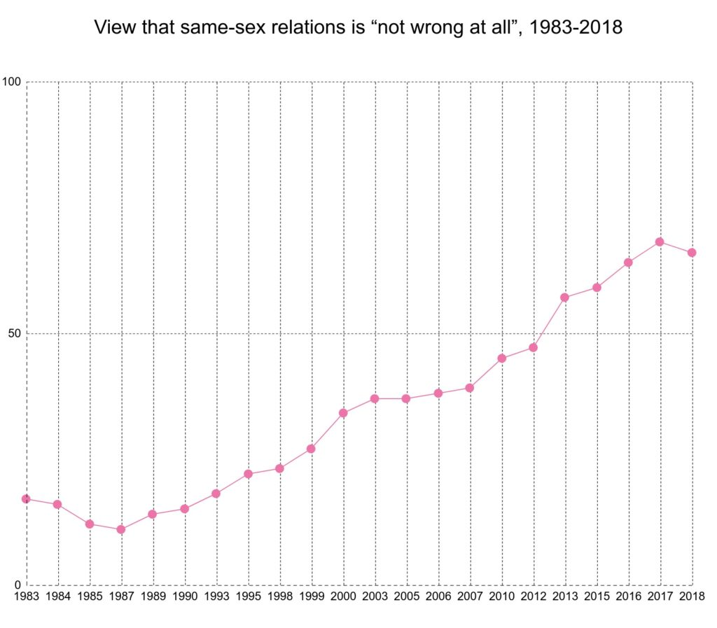 Acceptance of same-sex relationships in the UK has hit a plateau after 30 years of growth, according to the British Social Attitudes survey