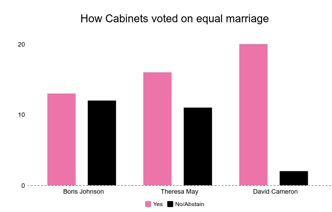 Boris Johnson's Cabinet shows the shift of power within the Conservative Party