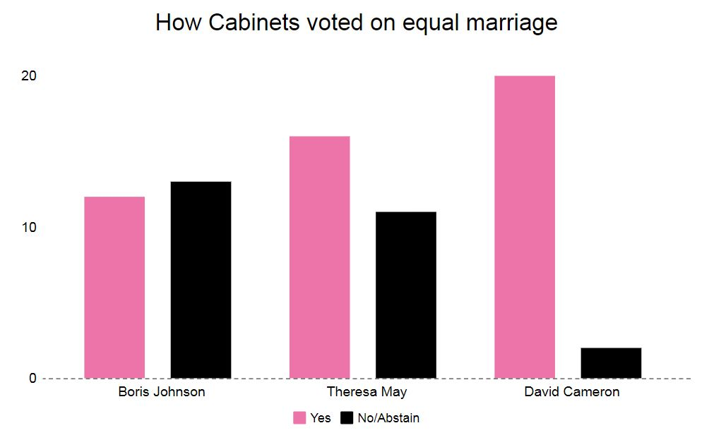 More than half of Boris Johnson's Cabinet members opposed same-sex marriage