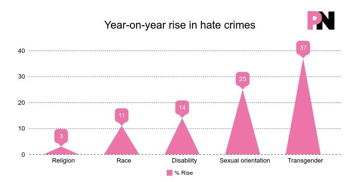 Hate crimes against trans people rose faster than for any other protected group