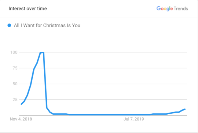 Google search engine results for 'All I Want For Christmas is You' slightly spike each year on November 1. (Google)
