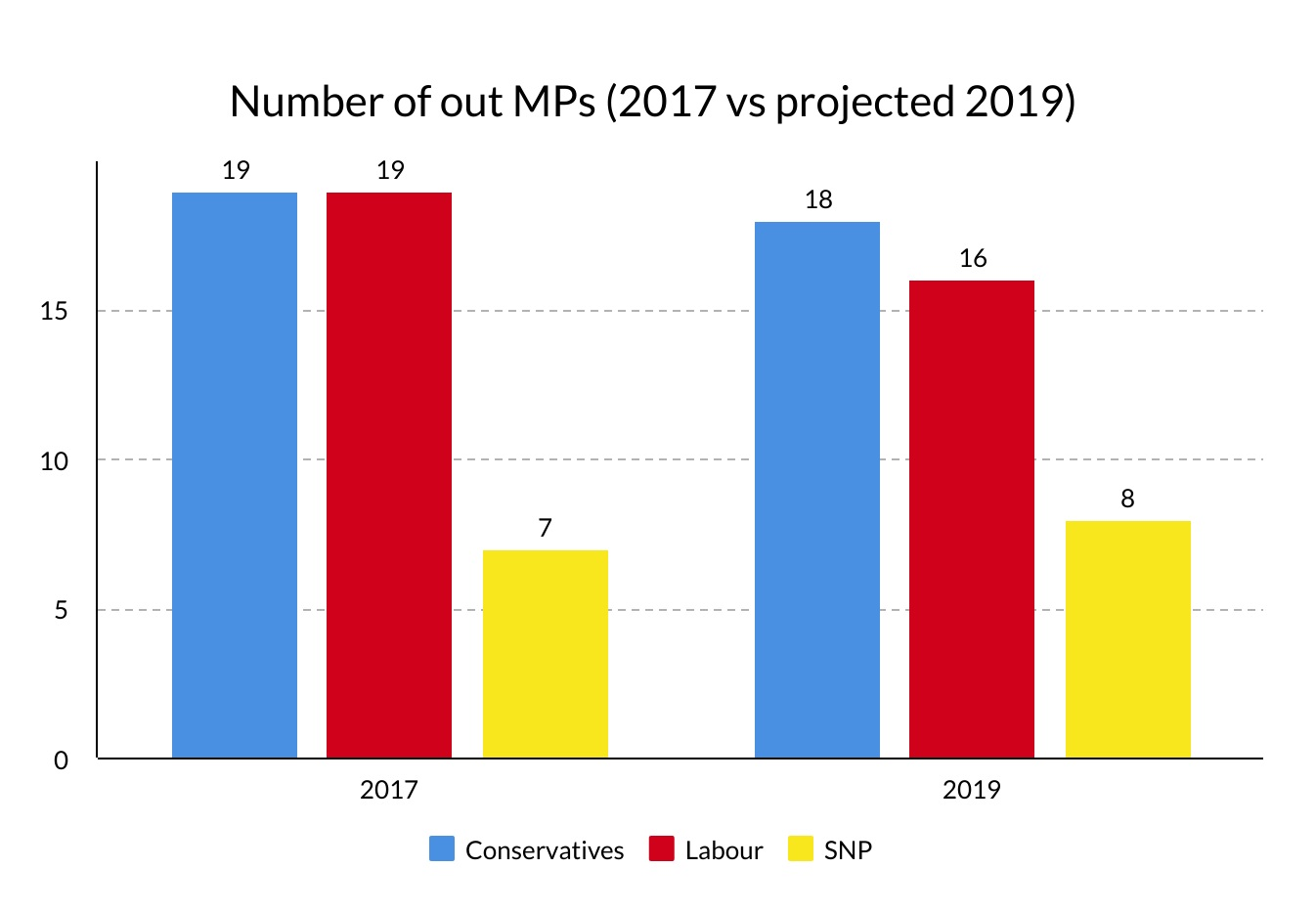 Despite the potential changes, odds are that LGBT+ representation in the House of Commons will remain stable after the general election