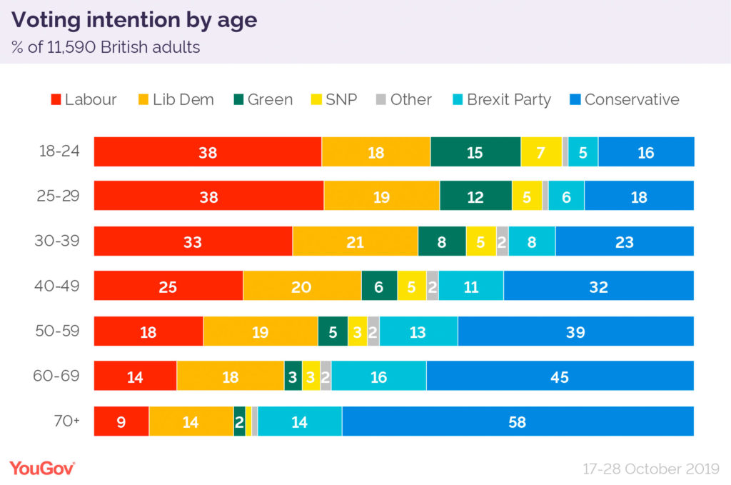 YouGov chart showing that younger people are more likely to vote for Labour or one of the liberal parties.