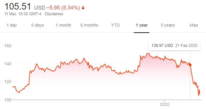 Disney: The share price tumble correlates not with gay content, but with coronavirus