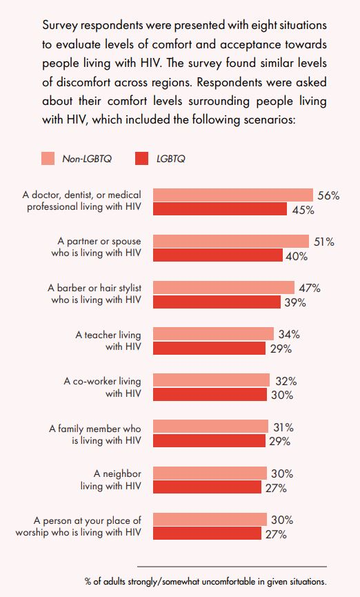 The report found high levels of stigma towards HIV-positive people among both LGBT+ and non-LGBT+ respondents