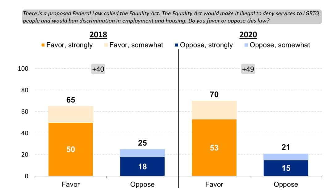 Even among Donald Trump supporters, the Equality Act enjoys a slim majority of support