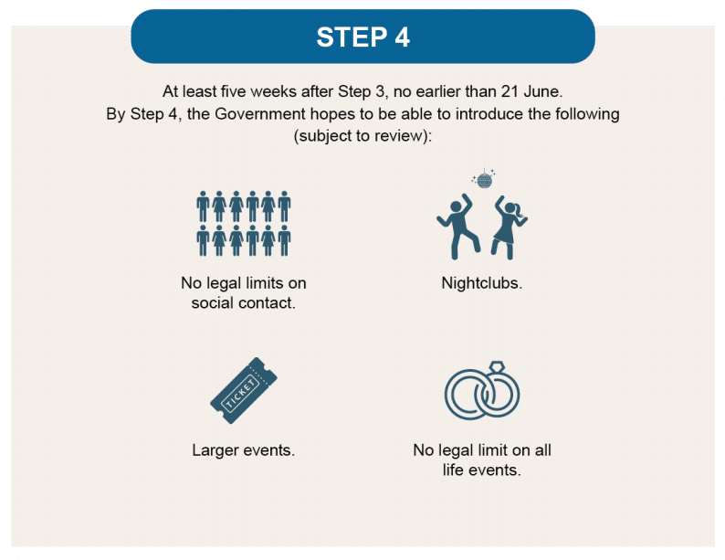 The proposed step four will the return of nightclubs and large events with no restrictions.